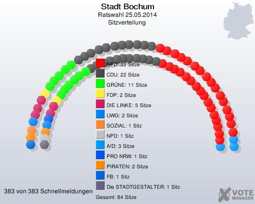 Sitzverteilung im Rat der Stadt Bochum (Quelle: wahl.bochum.de)